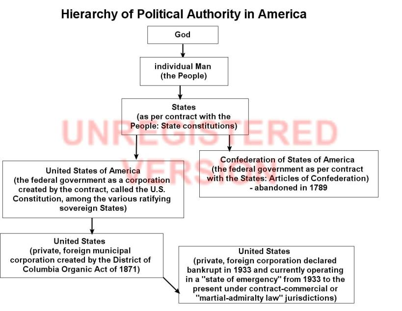 2_HIERARCHY_OF_AUTHORITY_IN_USA