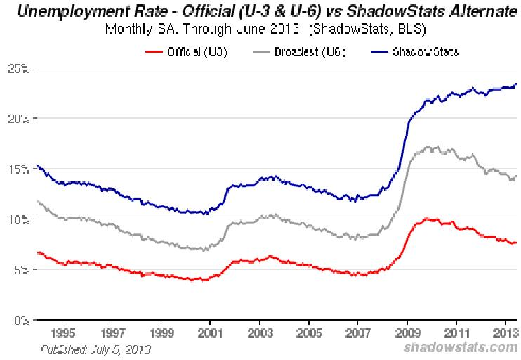 3_Unemployment_Rates_in_USA