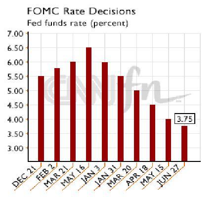 4_FOMC_Interest_Rate_Decisions_CHART