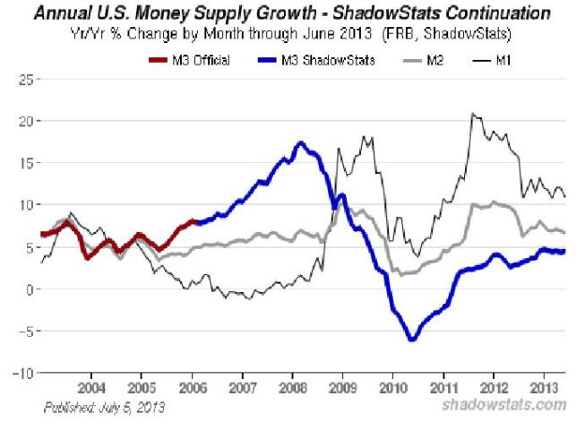 5_Money_Supply_2001-2013_GRAPH