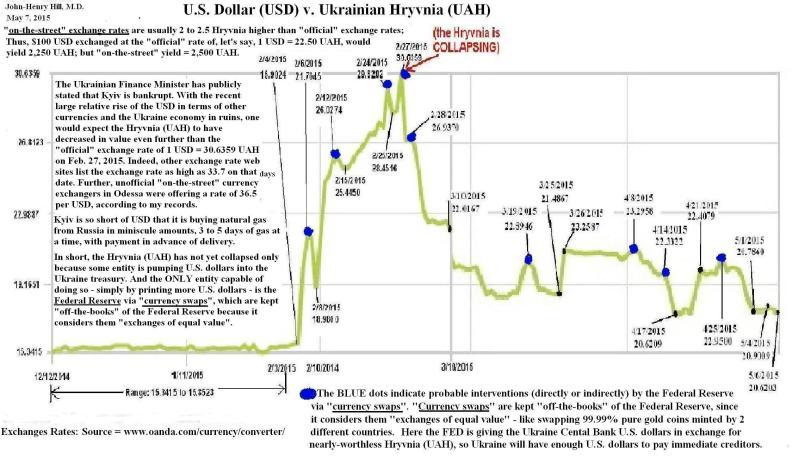 usd-uah_graph__by_jhh_cap_12-12-2014__5-7-2015