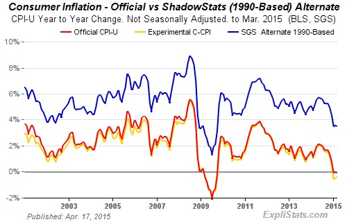 Inflation_Rates___ShadowStats-com_5-18-2015