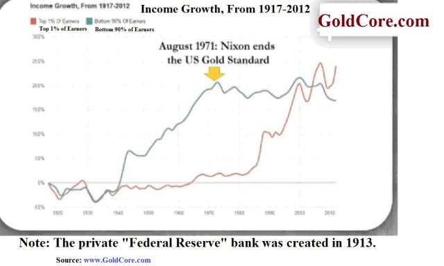income_growth__from_1917-2012__graph