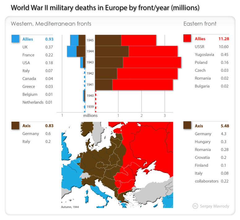 military_deaths_by_front_europe_ww-2__1