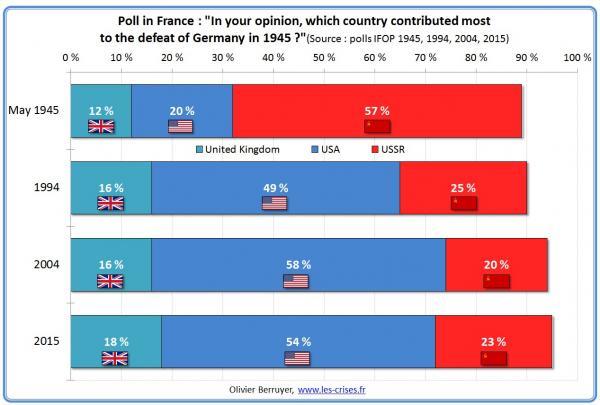 polls__1945-2015__who_won_ww-2__1