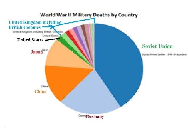 ww-2_military_deaths_by_country__pie_chart_caps__cr_2