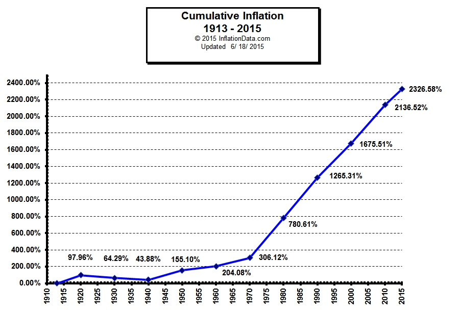the buying power of u s dollar over past 100 years with charts law blog. Black Bedroom Furniture Sets. Home Design Ideas