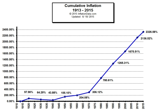 CHART_Cumulative_Inflation_1913-2015